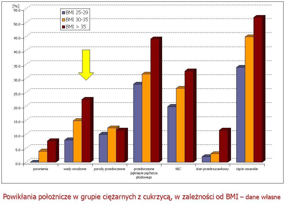 [%] Powikłania położnicze w grupie ciężarnych z cukrzycą, w zależności od BMI – dane własne